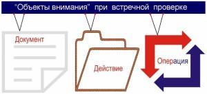 объекты внимания при встречной проверке