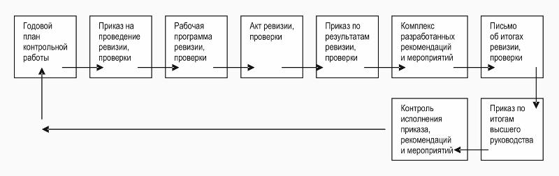 Алгоритм КРР